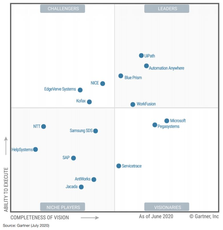 Gartner Magic Quadrant graph for Robotic Process Automation