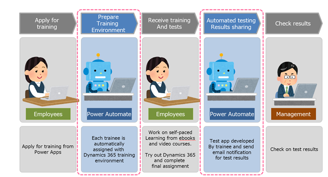 A sequence from left to right: 1. Apply for training. Employees. Apply for training from Power Apps, 2. Prepare Training Environment. Power Automate. Each trainee is automatically assigned with Dynamics 365 training environment. 3. Receive training and tests. Employees. Work on self-paced learning from ebooks and video courses. Try out Dynamics 365 and complete final assignment. 4. Automated testing results sharing. Power Automate. Test app developed by trainee and send email notification for test results. 5. Check results. Management. Check on test results.