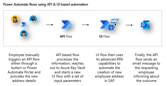 Basic SAP automation use case