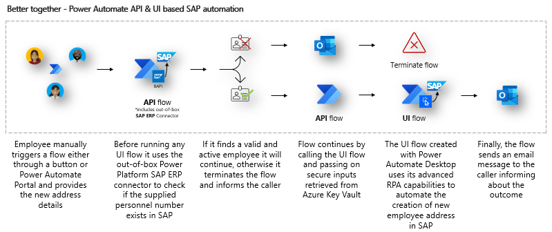 Extended SAP automation use case